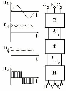 Принцип работы частотного преобразователя на IGBT