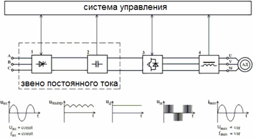 Частотный преобразователь с выраженным звеном постоянного тока
