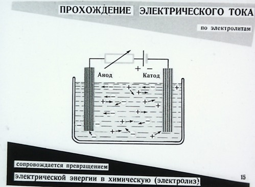 Прохождение электрического тока по электролитам