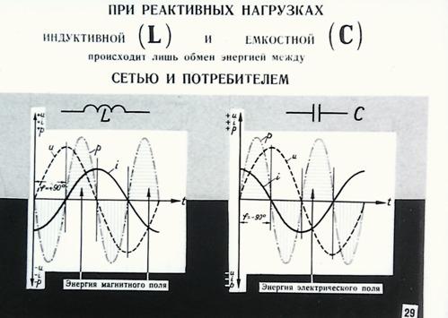 Энергия при реактивных нагрузках