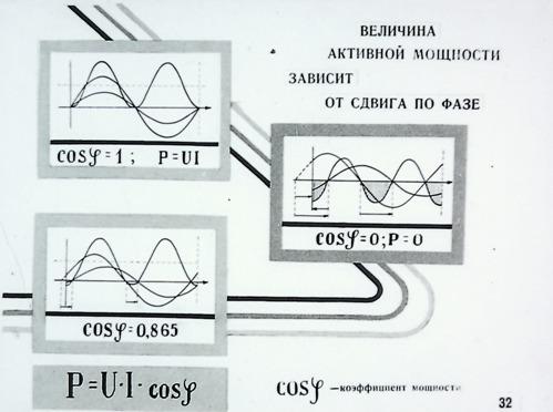 Величина активной мощности зависит от сдвига по фазе