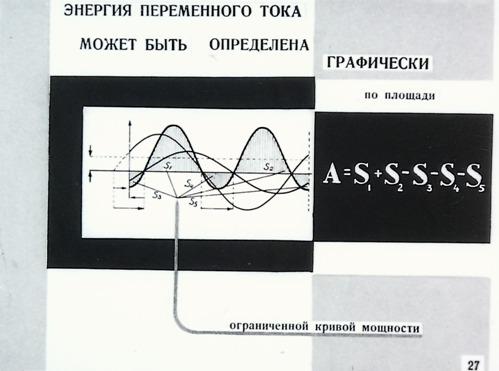 Энергия переменного тока может быть определена графически