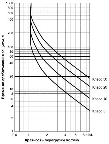 Время-токовая характеристика тепловых реле