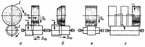 Схемы круглого наружного шлифования