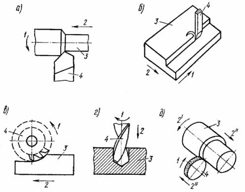 Типовые виды обработки изделий на металлорежущих станках