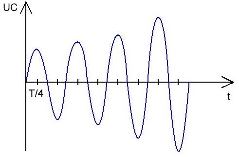 Применение резонанса напряжений и резонанса токов