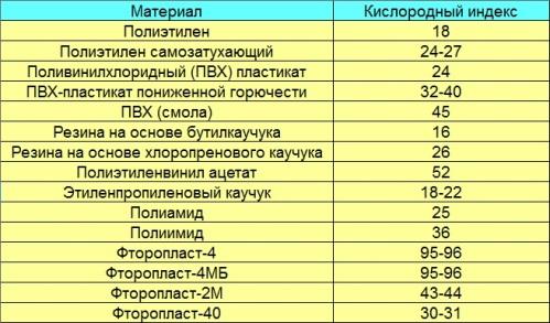 Кислородный индекс
