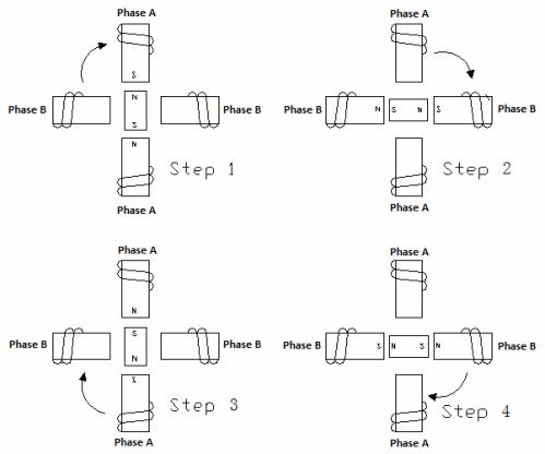 Схема типичного способа возбуждения двухфазного шагового двигателя