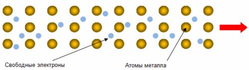 Проводимость металлов