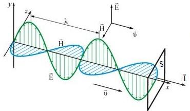 Вектор Пойнтинга — вектор потока энергии волны