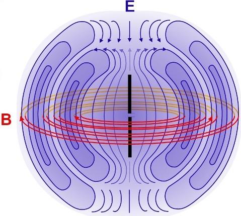 Электромагнитные волны возбуждаются только ускоренно движущимися зарядами