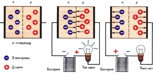 Полупроводниковый диод проводит ток в одном направлении
