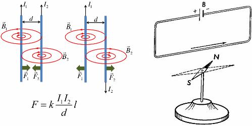 Магнитное действие электрического тока