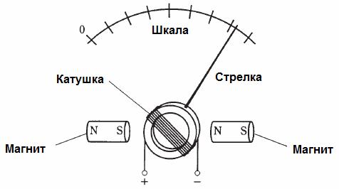 Устройство гальванометра