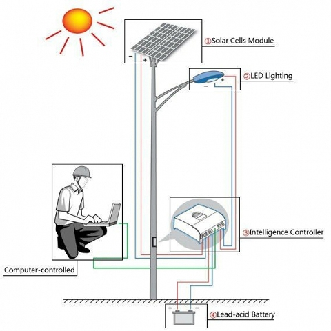 LED светильник на солнечных батареях
