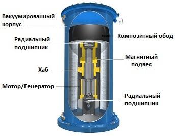 Устройство цилиндрического накопителя
