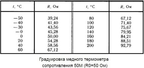 Градуировка медного термометра сопротивления