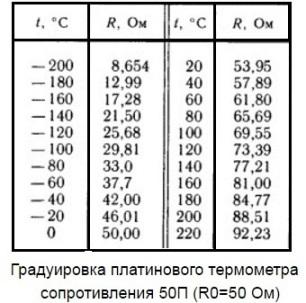 Градуировка платинового термометра