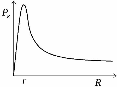 График зависимости мощности от сопротивления нагрузки