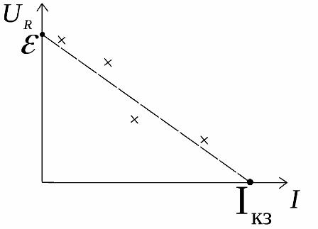 При нулевом токе нагрузки напряжение на внешней цепи равно ЭДС источника, а при нулевом напряжении на нагрузке ток в цепи равен току короткого замыкания