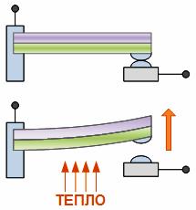 Пластина управляет электрическим контактом