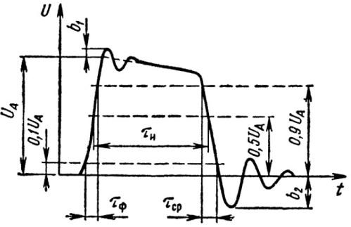 Прямоугольный электрический импульс