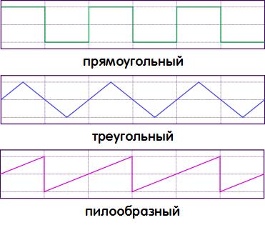 Прямоугольный, треугольный и пилообразный импульсы