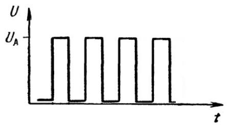 Прямоугольные импульсы