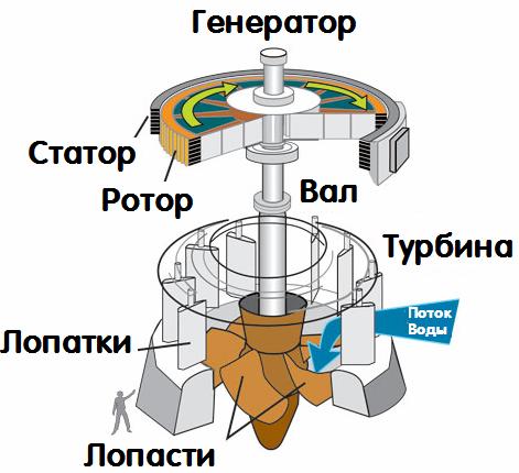 Генератор гидроэлектростанции