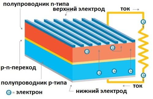 P-n переход в фотоэлементе