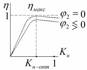 Зависимости КПД трансформатора от нагрузки