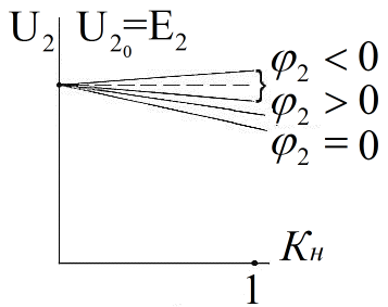 Внешние характеристики трансформатора