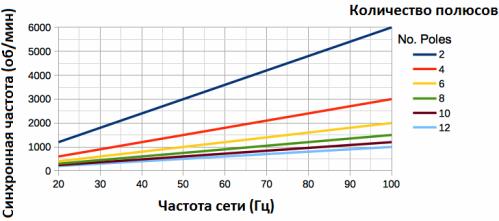 Как синхронная частота вращения для асинхронного двигателя с тем или иным количеством полюсов статора зависит от частоты питающего напряжения