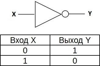 Таблица истинности для элемента НЕ