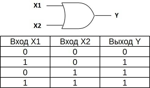 Таблица истинности для элемента 2ИЛИ