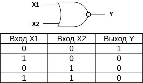 Таблица истинности для элемента ИЛИ-НЕ