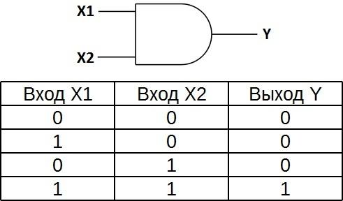 Таблица истинности для элемента 2И