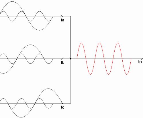 Проблема гармоник кратных третьей