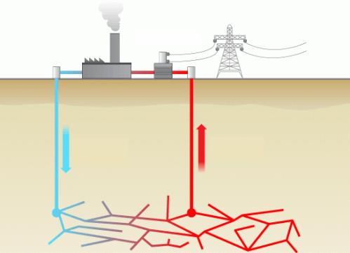 Геотермальная энергия и ее использование
