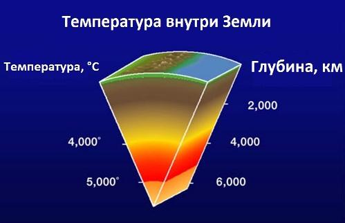 Температура внутри Земли