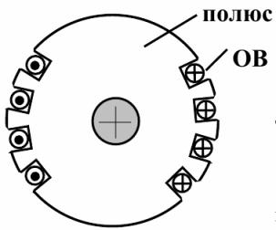 Неявнополюсный ротор