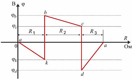 Потенциальная диаграмма