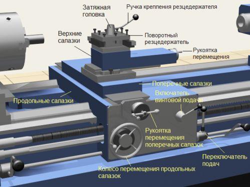 Узлы и механизмы токарно-винторезного станка