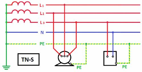 Система заземления TN–S