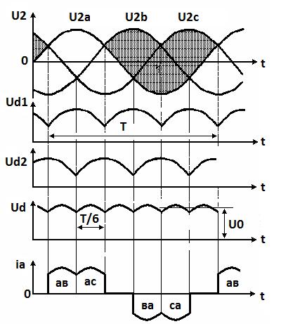 Временные диаграммы токов и напряжений