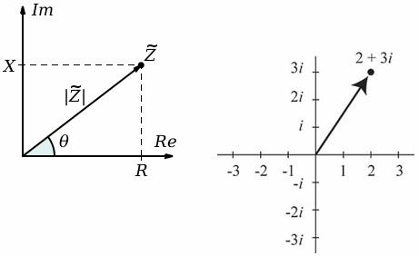 Закон Ома в комплексной форме