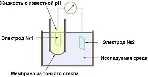 pН-метр