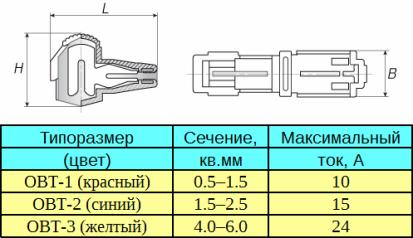 ОВТ-1