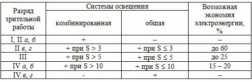 Рекомендуемые области применения систем общего и комбинированного освещения