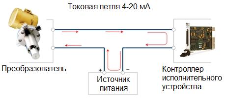 Управление током (токовая петля от 4 до 20 мА)